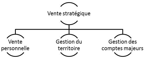 vente_esg_diagramme1